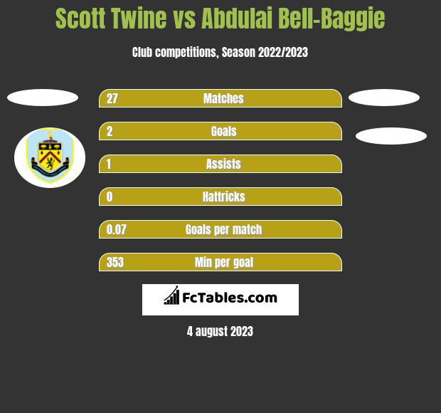 Scott Twine vs Abdulai Bell-Baggie h2h player stats