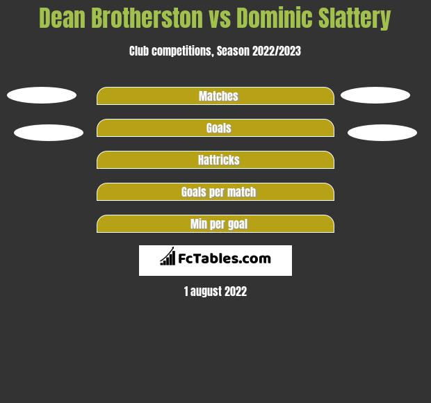 Dean Brotherston vs Dominic Slattery h2h player stats