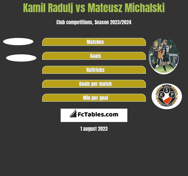 Kamil Radulj vs Mateusz Michalski h2h player stats