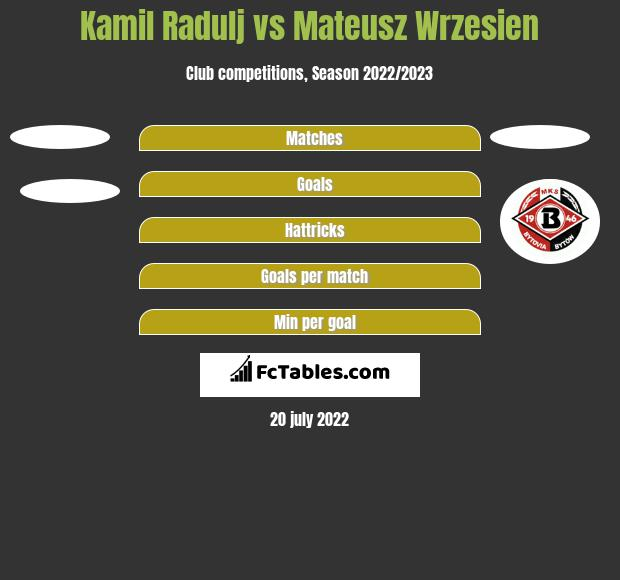Kamil Radulj vs Mateusz Wrzesień h2h player stats