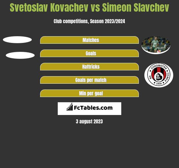 Svetoslav Kovachev vs Simeon Slavchev h2h player stats