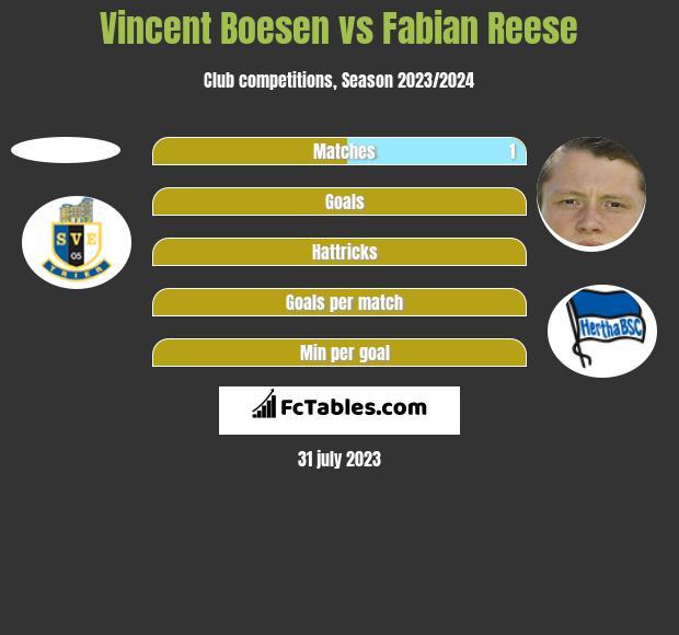 Vincent Boesen vs Fabian Reese h2h player stats