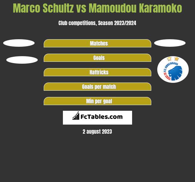 Marco Schultz vs Mamoudou Karamoko h2h player stats