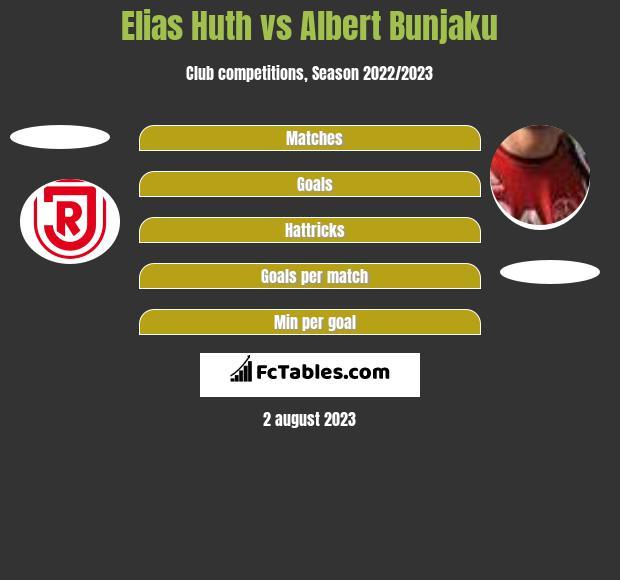 Elias Huth vs Albert Bunjaku h2h player stats