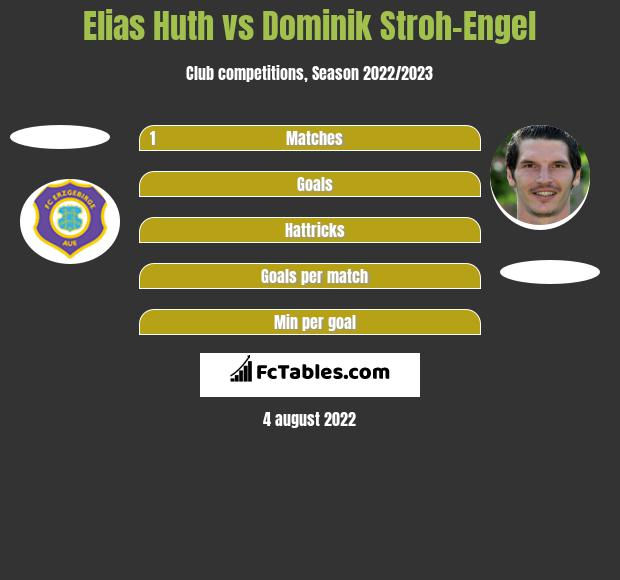 Elias Huth vs Dominik Stroh-Engel h2h player stats