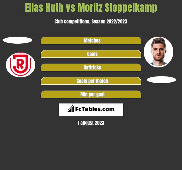 Elias Huth vs Moritz Stoppelkamp h2h player stats