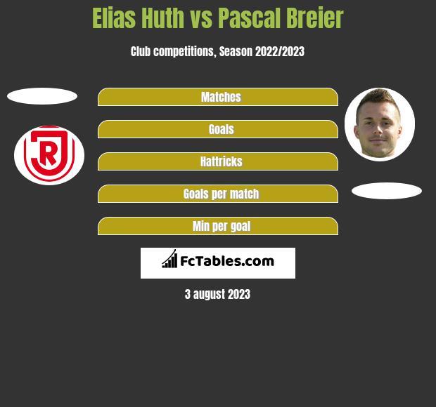 Elias Huth vs Pascal Breier h2h player stats
