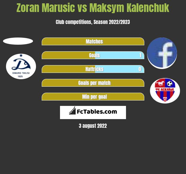 Zoran Marusic vs Maksym Kalenchuk h2h player stats