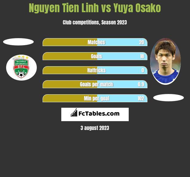 Nguyen Tien Linh vs Yuya Osako h2h player stats