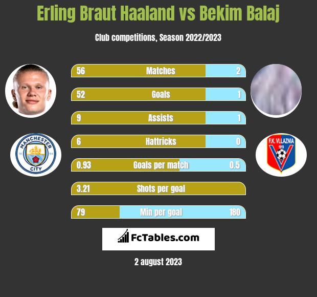 Erling Braut Haaland vs Bekim Balaj h2h player stats