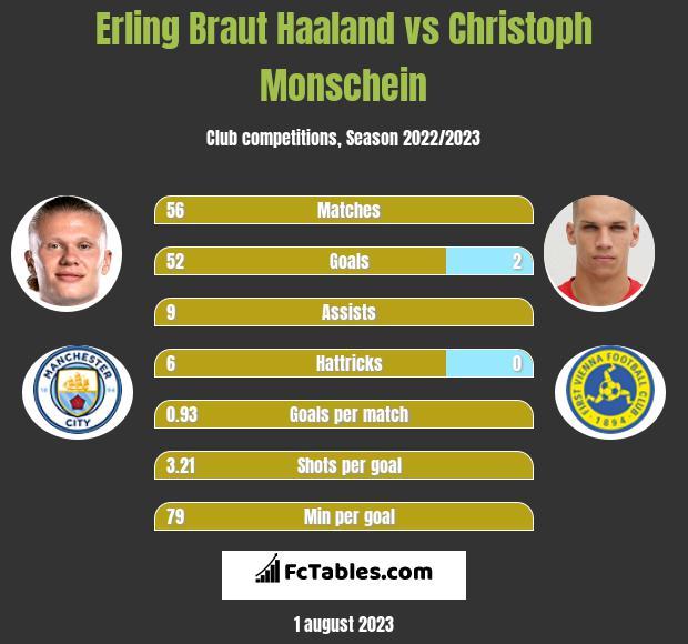 Erling Braut Haaland vs Christoph Monschein h2h player stats