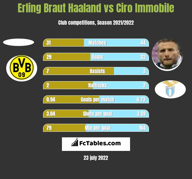 Erling Braut Haaland vs Ciro Immobile h2h player stats