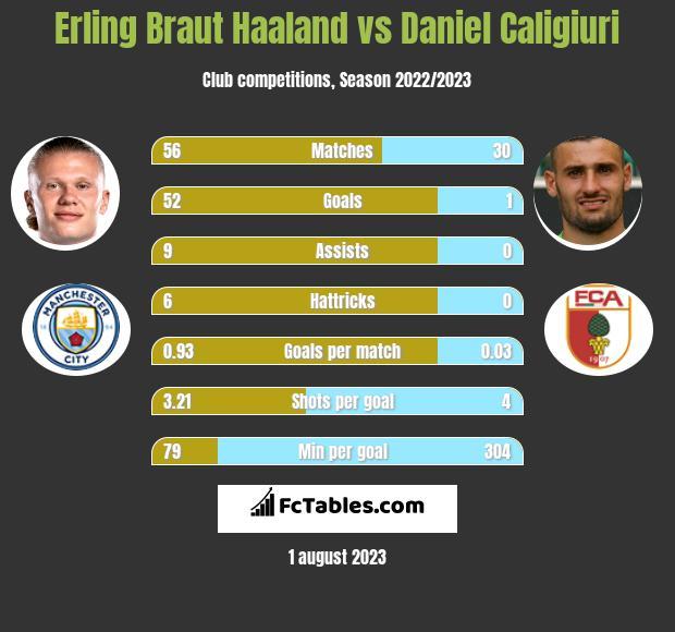 Erling Braut Haaland vs Daniel Caligiuri h2h player stats