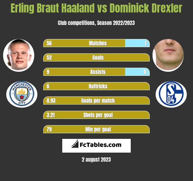 Erling Braut Haaland vs Dominick Drexler h2h player stats