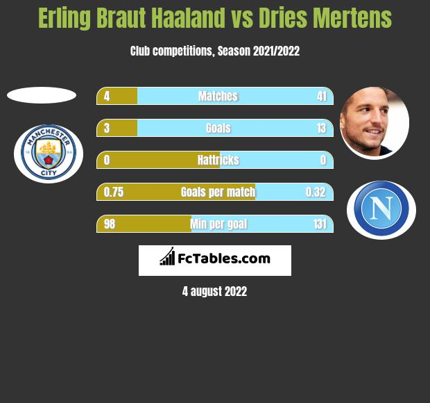 Erling Braut Haaland vs Dries Mertens h2h player stats