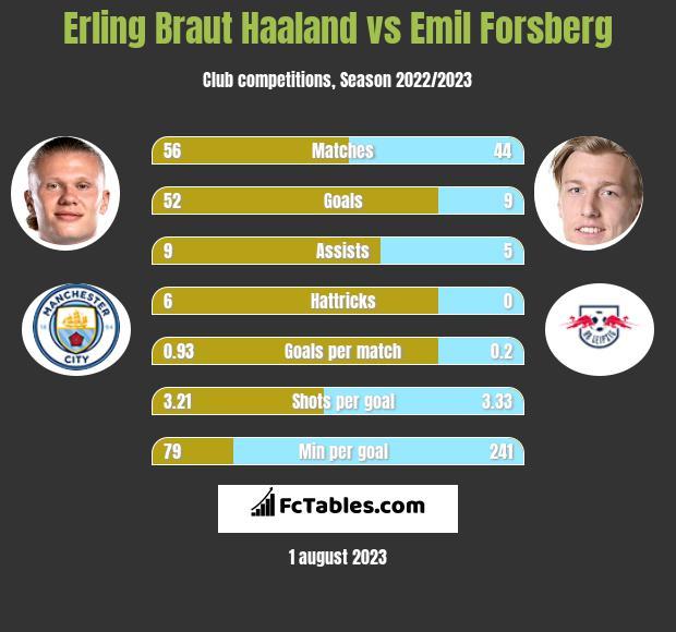 Erling Braut Haaland vs Emil Forsberg h2h player stats