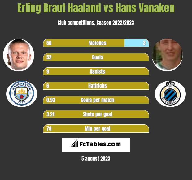 Erling Braut Haaland vs Hans Vanaken h2h player stats