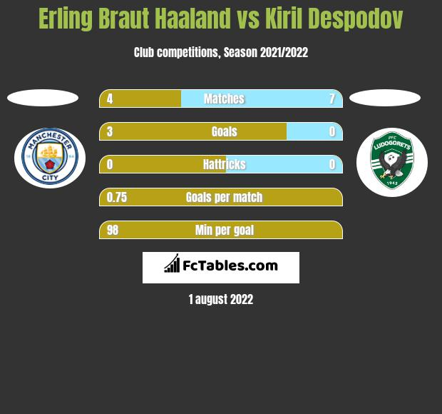 Erling Braut Haaland vs Kiril Despodov h2h player stats