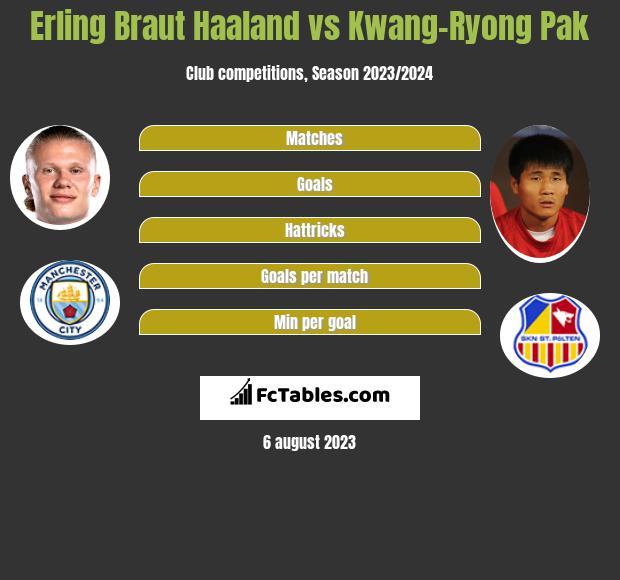 Erling Braut Haaland vs Kwang-Ryong Pak h2h player stats