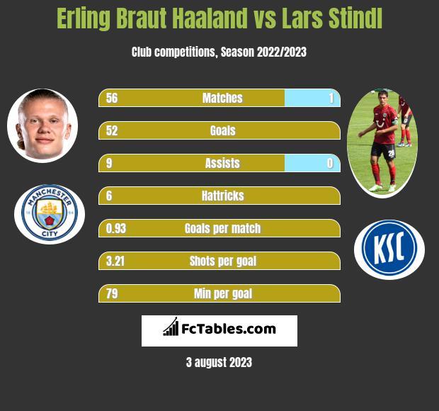 Erling Braut Haaland vs Lars Stindl h2h player stats