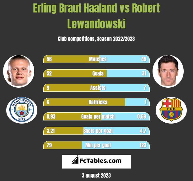 Erling Braut Haaland vs Robert Lewandowski h2h player stats