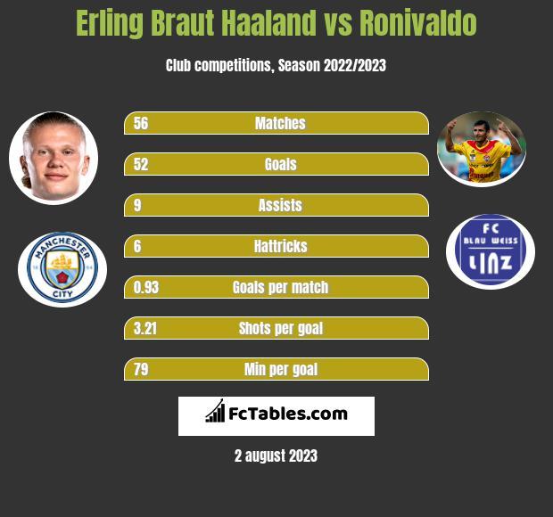 Erling Braut Haaland vs Ronivaldo h2h player stats