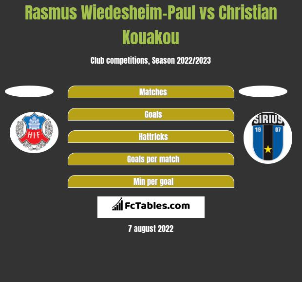 Rasmus Wiedesheim-Paul vs Christian Kouakou h2h player stats