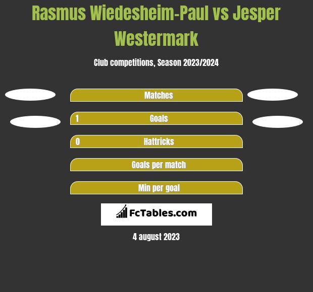 Rasmus Wiedesheim-Paul vs Jesper Westermark h2h player stats