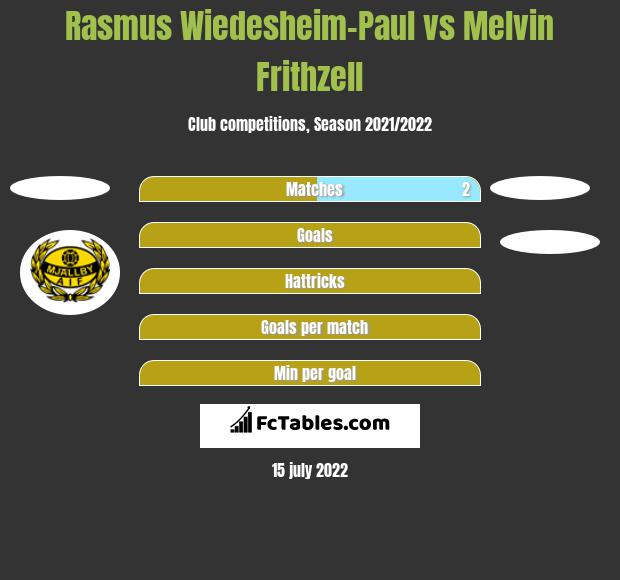 Rasmus Wiedesheim-Paul vs Melvin Frithzell h2h player stats