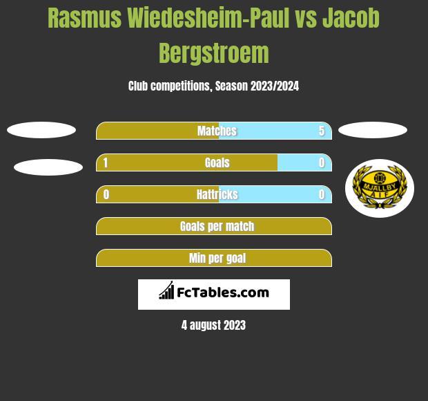Rasmus Wiedesheim-Paul vs Jacob Bergstroem h2h player stats