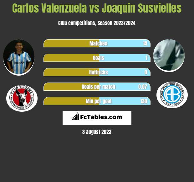 Carlos Valenzuela vs Joaquin Susvielles h2h player stats