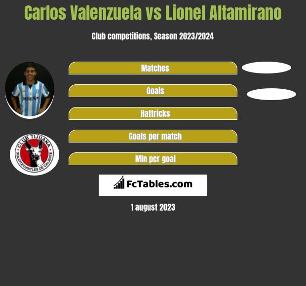 Carlos Valenzuela vs Lionel Altamirano h2h player stats
