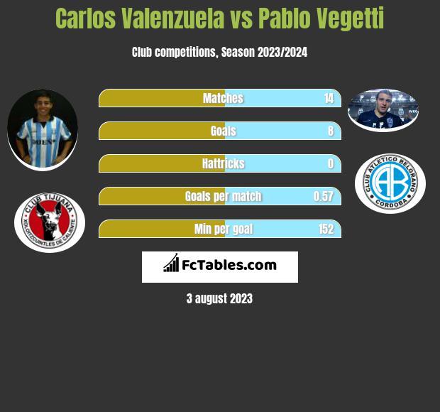 Carlos Valenzuela vs Pablo Vegetti h2h player stats