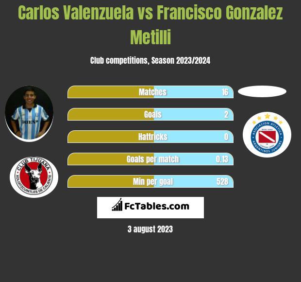 Carlos Valenzuela vs Francisco Gonzalez Metilli h2h player stats