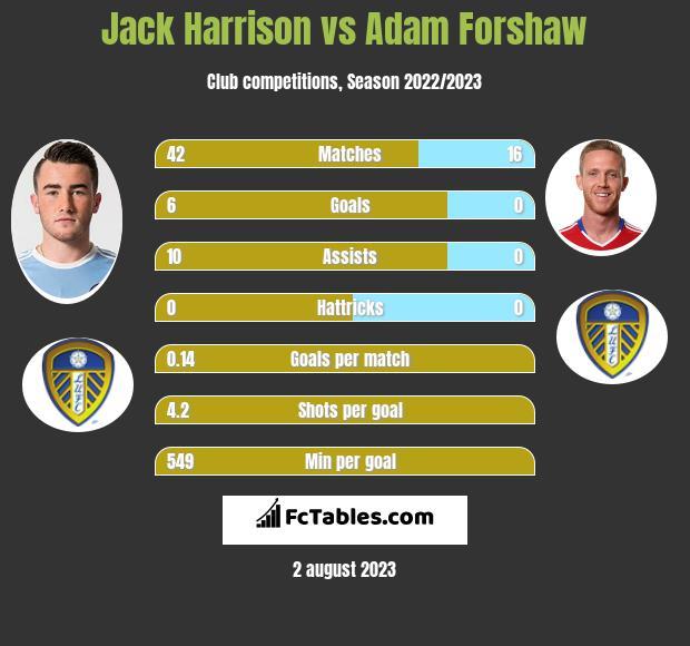 Jack Harrison vs Adam Forshaw infographic