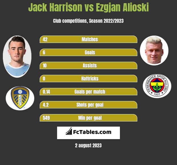 Jack Harrison vs Ezgjan Alioski infographic