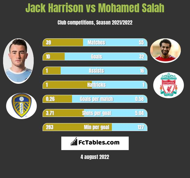 Jack Harrison vs Mohamed Salah infographic