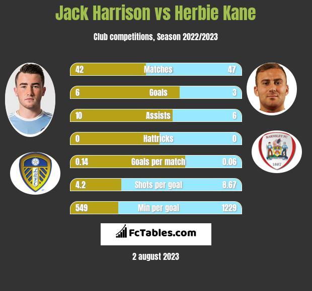 Jack Harrison vs Herbie Kane infographic