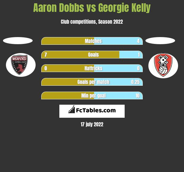 Aaron Dobbs vs Georgie Kelly h2h player stats