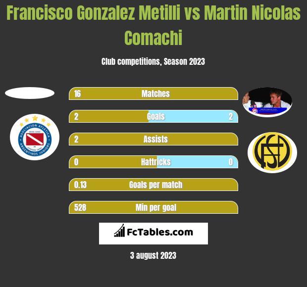 Francisco Gonzalez Metilli vs Martin Nicolas Comachi h2h player stats