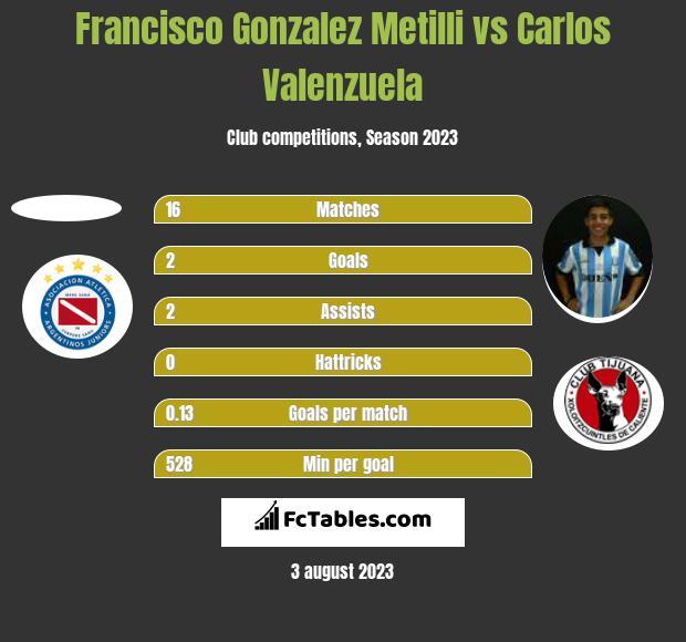 Francisco Gonzalez Metilli vs Carlos Valenzuela h2h player stats