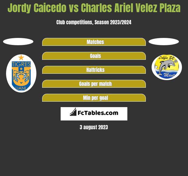 Jordy Caicedo vs Charles Ariel Velez Plaza h2h player stats