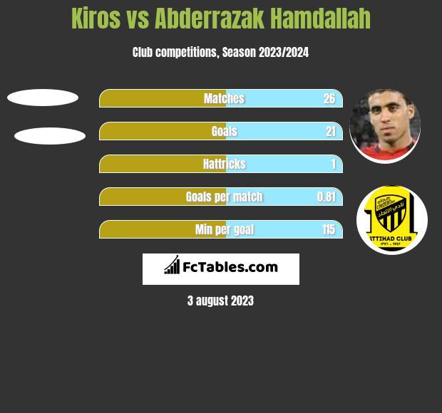 Kiros vs Abderrazak Hamdallah h2h player stats