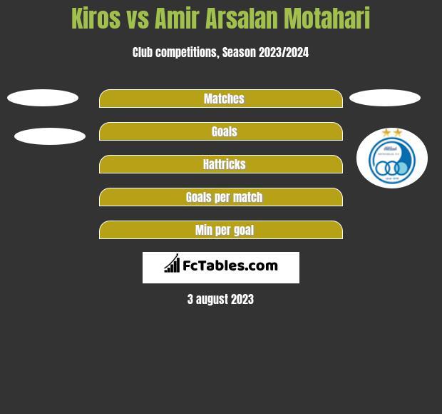 Kiros vs Amir Arsalan Motahari h2h player stats
