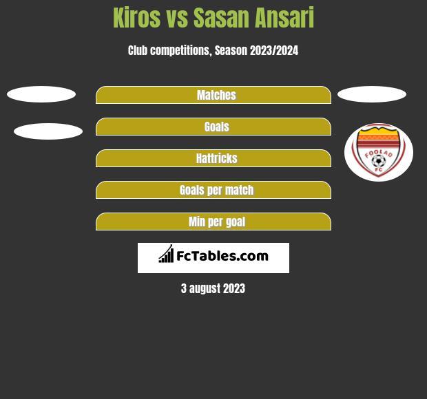Kiros vs Sasan Ansari h2h player stats