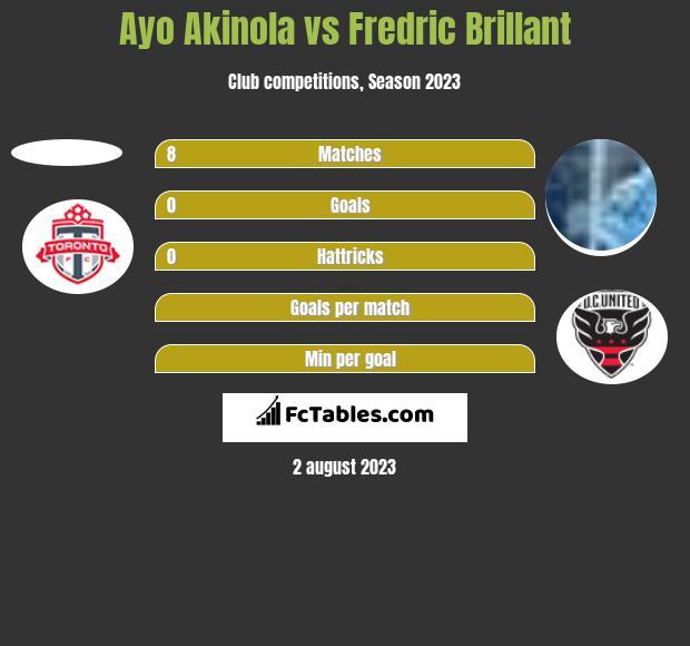 Ayo Akinola vs Fredric Brillant h2h player stats