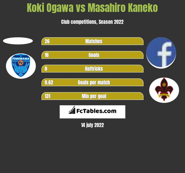 Koki Ogawa vs Masahiro Kaneko h2h player stats
