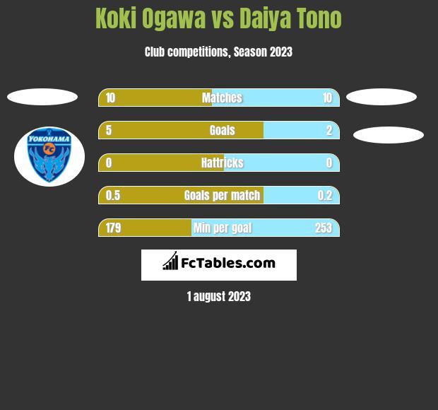 Koki Ogawa vs Daiya Tono h2h player stats