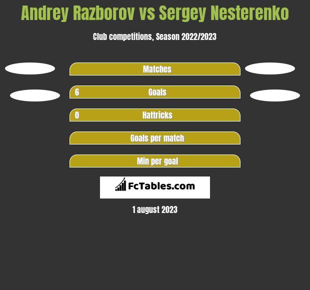 Andrey Razborov vs Sergey Nesterenko h2h player stats