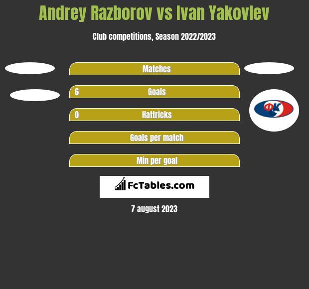 Andrey Razborov vs Ivan Yakovlev h2h player stats
